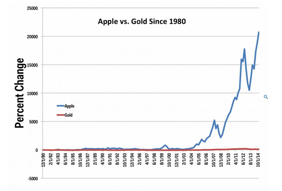 为什么买黄金被看成是愚蠢的投资