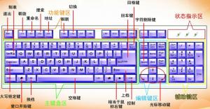 超实用键盘功能大全 赶紧收藏了!